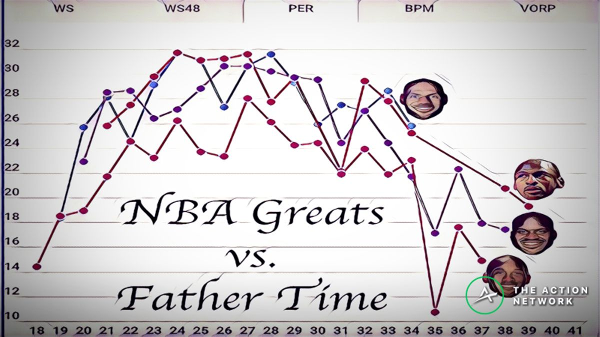 The Study of Father Time and Its Never-Ending War vs. the NBA article feature image