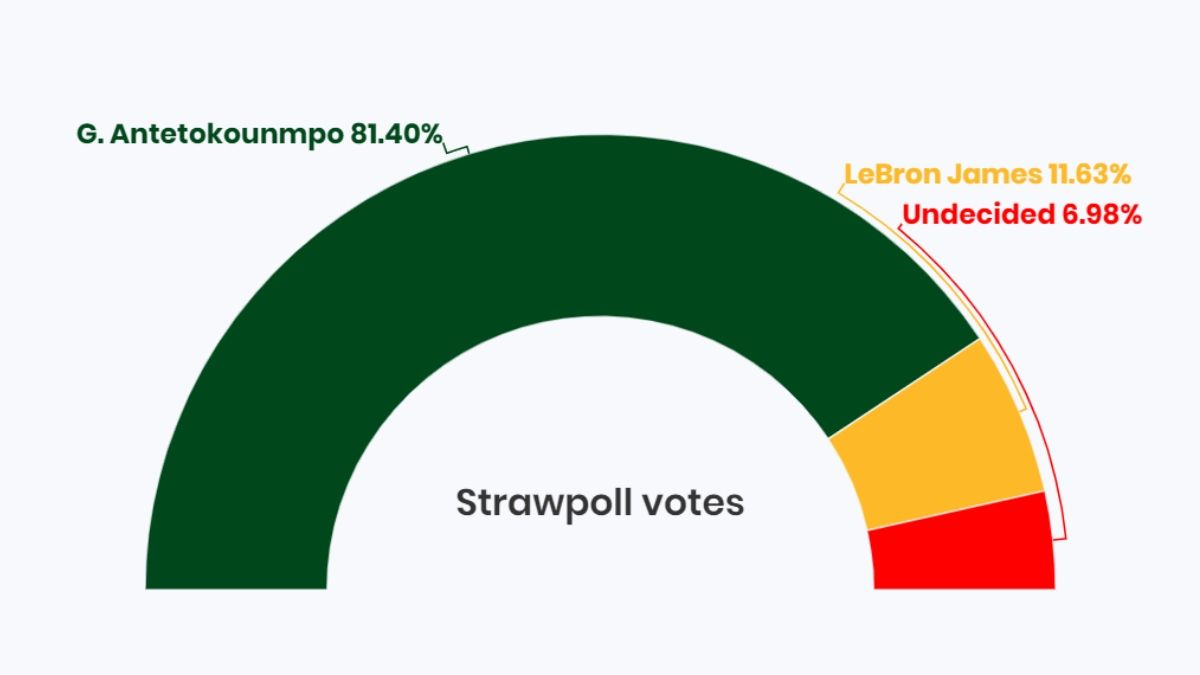 NBA MVP Poll: Voters Make It Clear the Race Between LeBron & Giannis Isn't Close article feature image