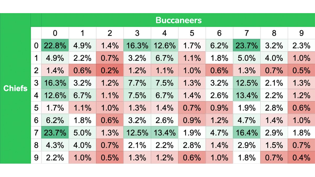 Best Super Bowl Squares For Chiefs vs. Buccaneers: The Numbers You Want for Each Quarter article feature image