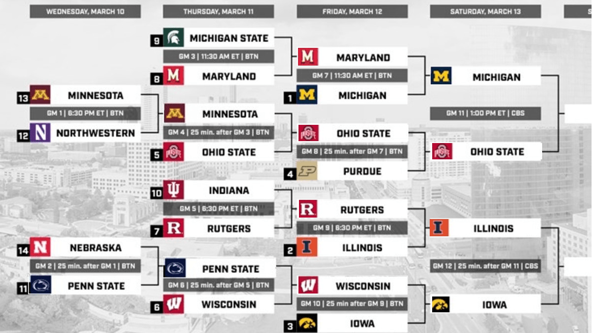 Updating 2021 Big Ten Tournament Bracket, Odds, Schedule: Illinois, Ohio State Will Meet in Final article feature image