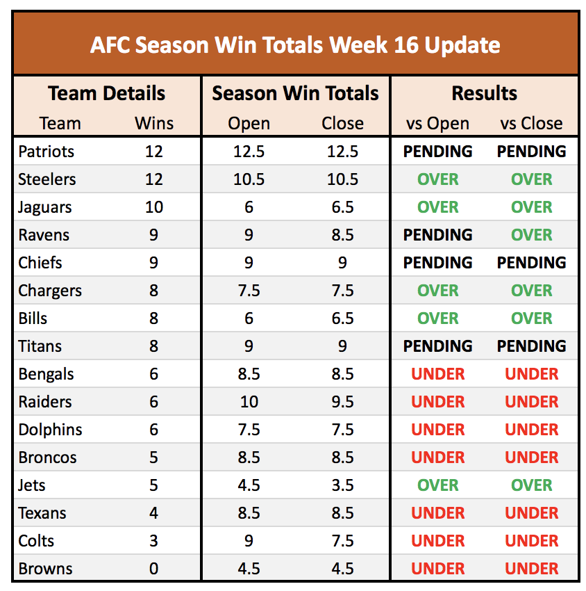 The NFL season win totals still causing bettors to sweat ...