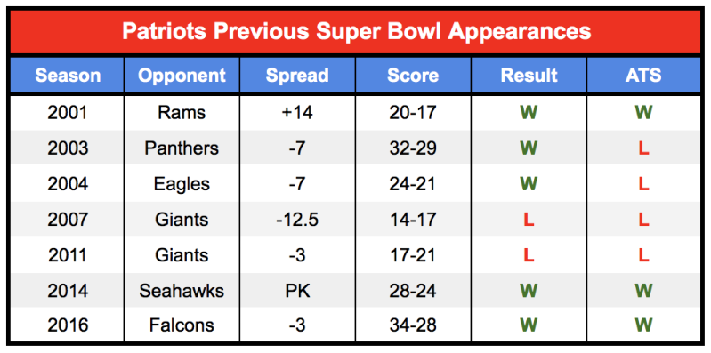 Patriots Super Bowl history