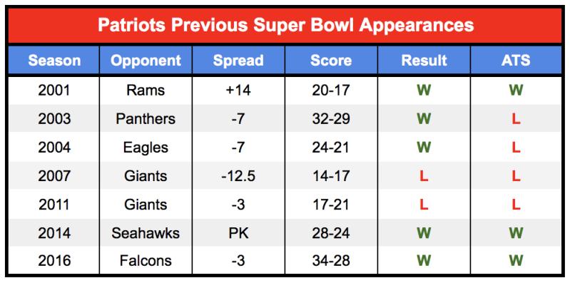 Patriots Super Bowl history