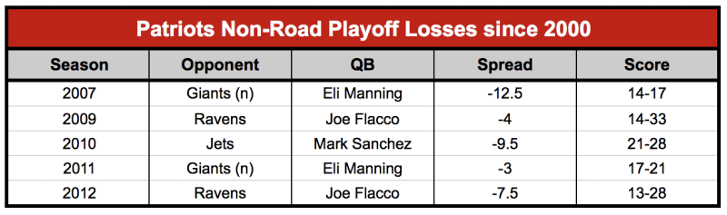 Patriots home losses
