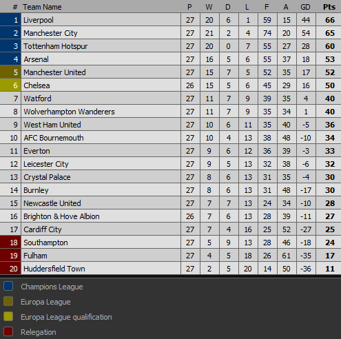Manchester United Epl Table