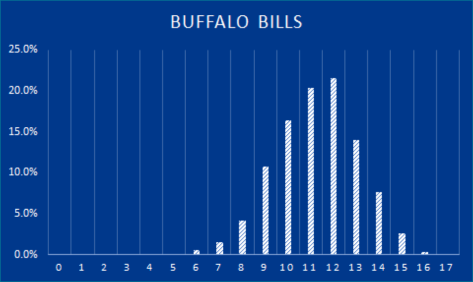 bills-win-projections-2021