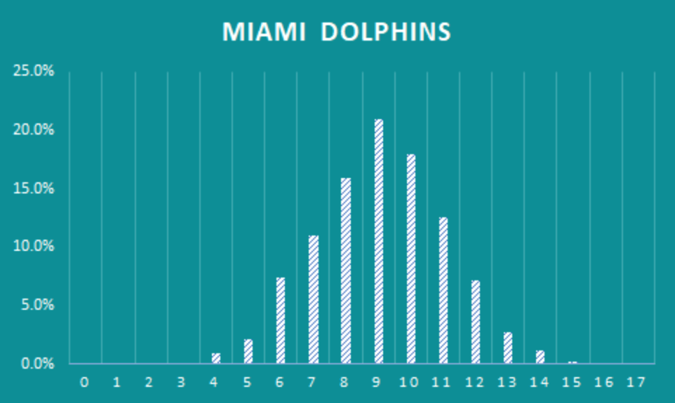 dolphins-win-projections-2021