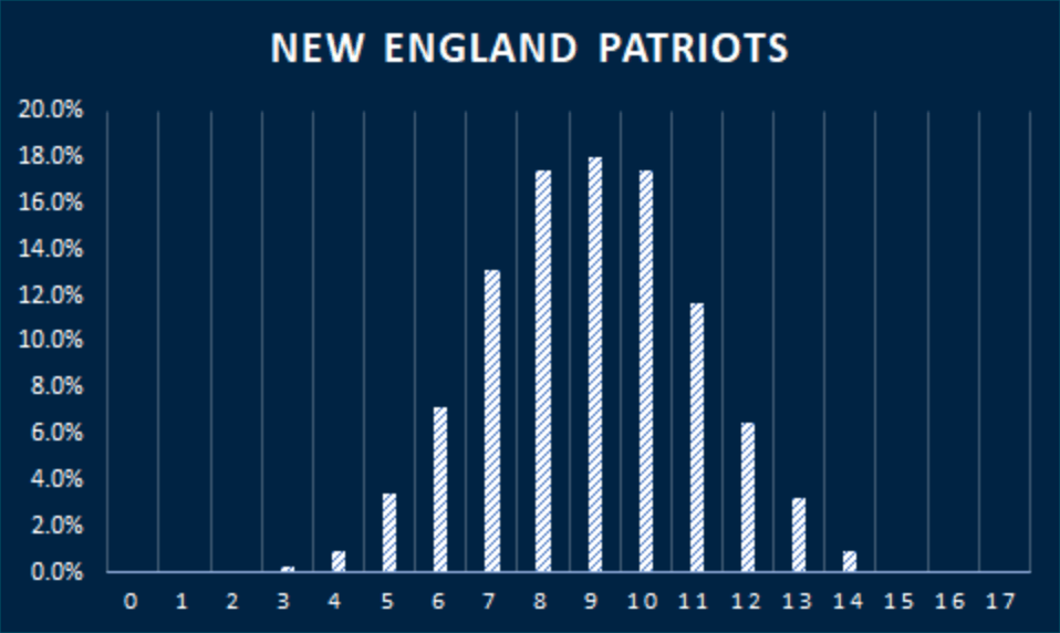 patriots-win-projections-2021
