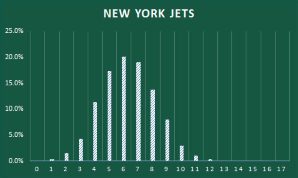 jets-win-projections-2021