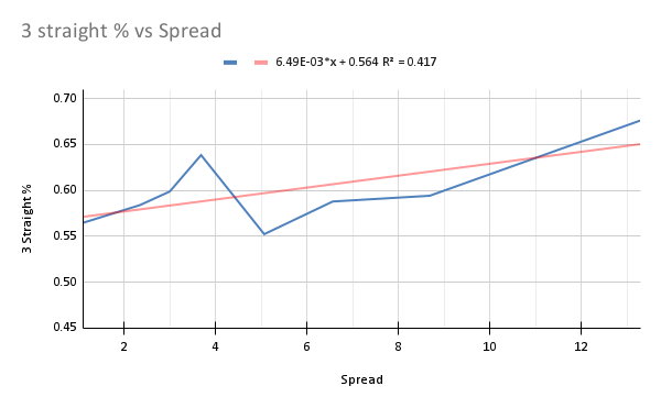 Percentage of games with three consecutive scores by either team, sorted by closing spread